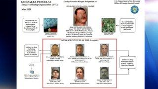 Organigrama de la organización criminal de Jesús González Peñuelas dado a conocer por la OFAC